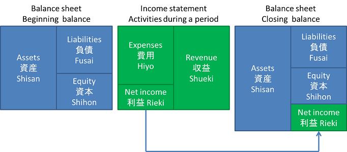 intro accounting bookkeeping balance sheet income statement ri